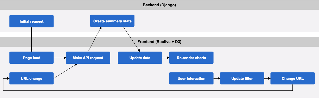 Building Dashboards With Django And D - D3 us map filter