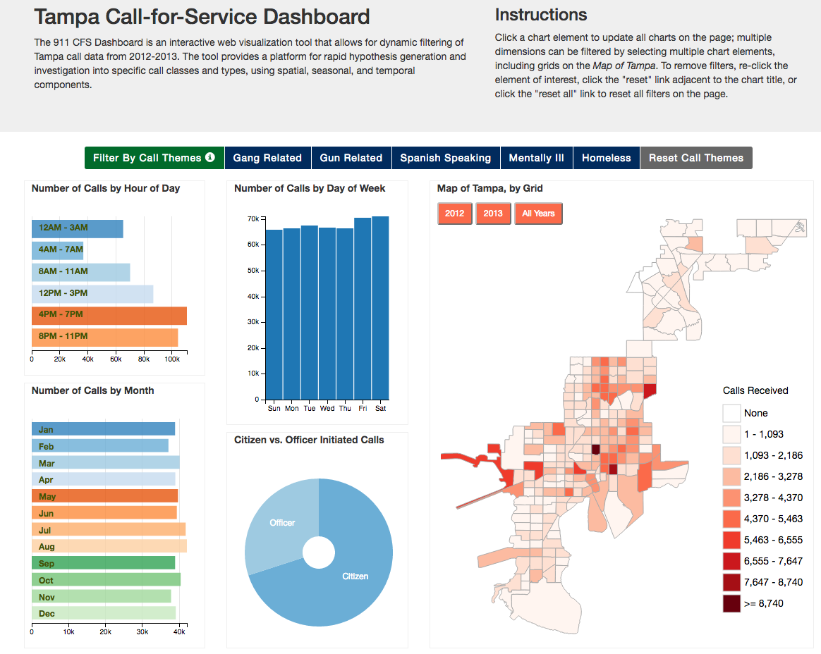 Building dashboards with django and d3 tampa cfs dashboard baditri Images